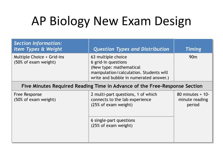 ap biology exam 2013 essay questions So the new format of the ap biology exam for next year 2012-2013 seems interesting oo 55 multiple choice and 9 free response questions (5 of them dealing with.