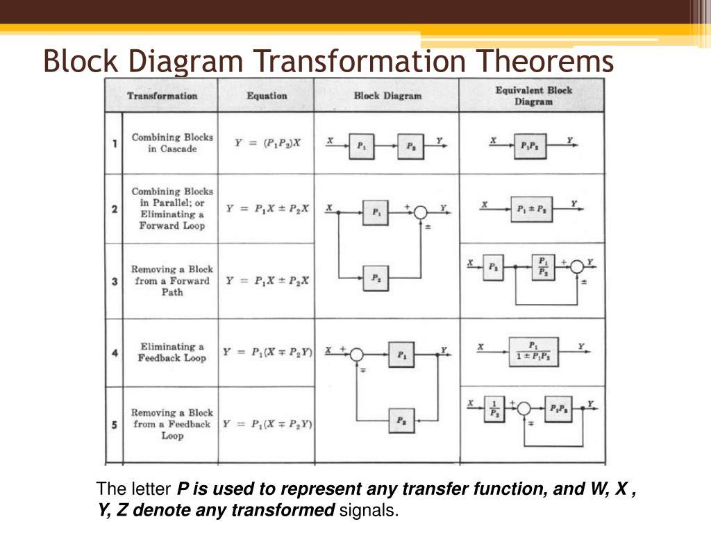 ppt - block diagram fundamentals & reduction techniques powerpoint  presentation - id:6200501  slideserve