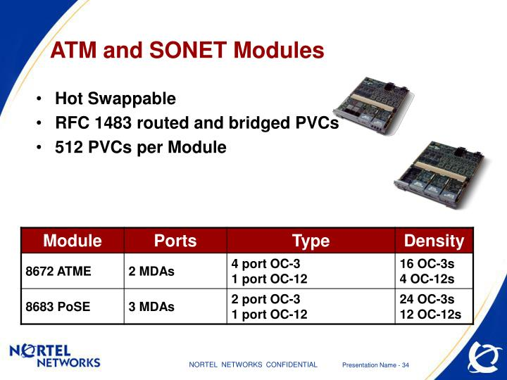 ATM and SONET Modules