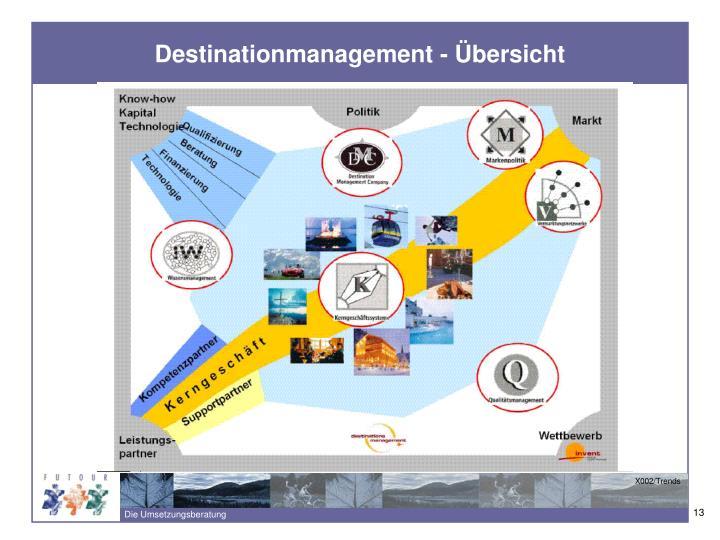 Destinationmanagement - Übersicht