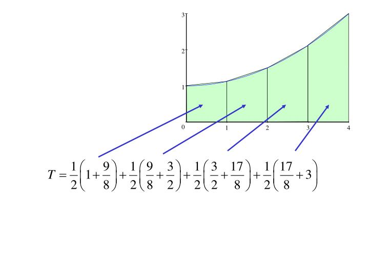 Averaging right and left rectangles gives us trapezoids: