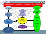 pathways from education to employment in ghana