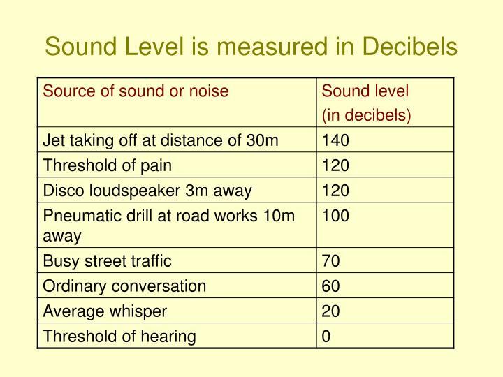 Sound Level is measured in Decibels