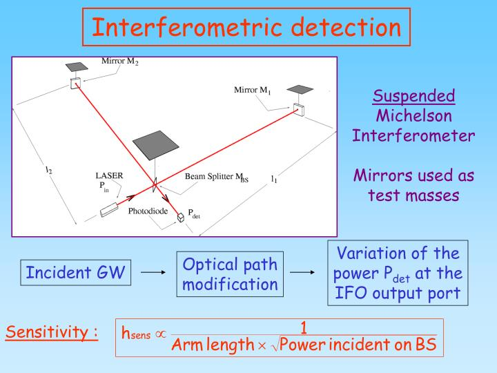 Interferometric detection