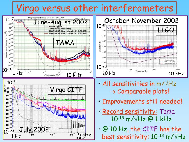 Virgo versus other interferometers