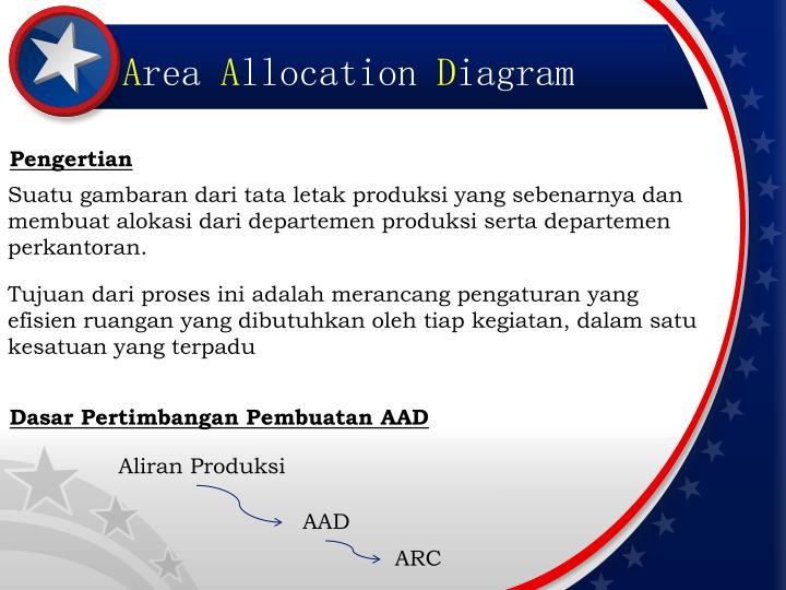 Ppt Arc Activity Relationship Chart Aad Area Allocation Diagram