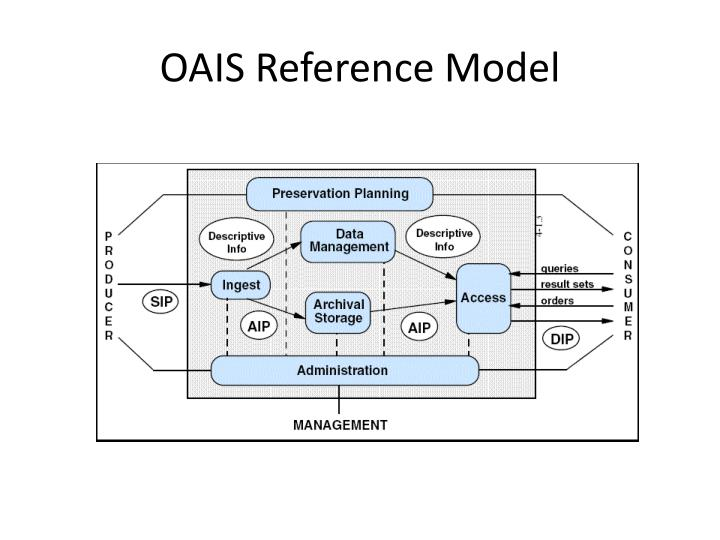 OAIS Reference Model