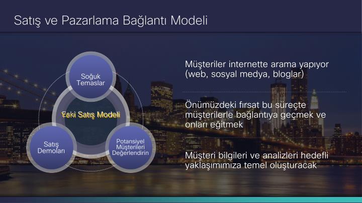 Satış ve Pazarlama Bağlantı Modeli