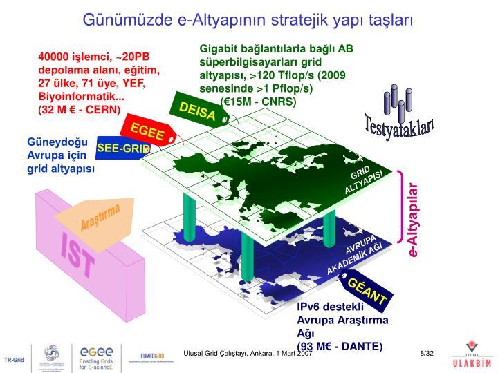 Günümüzde e-Altyapının stratejik yapı taşları
