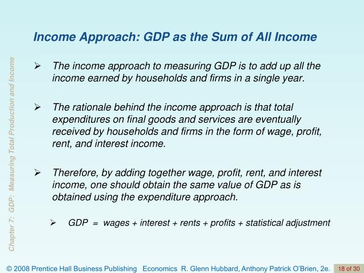Income Approach: GDP as the Sum of All Income