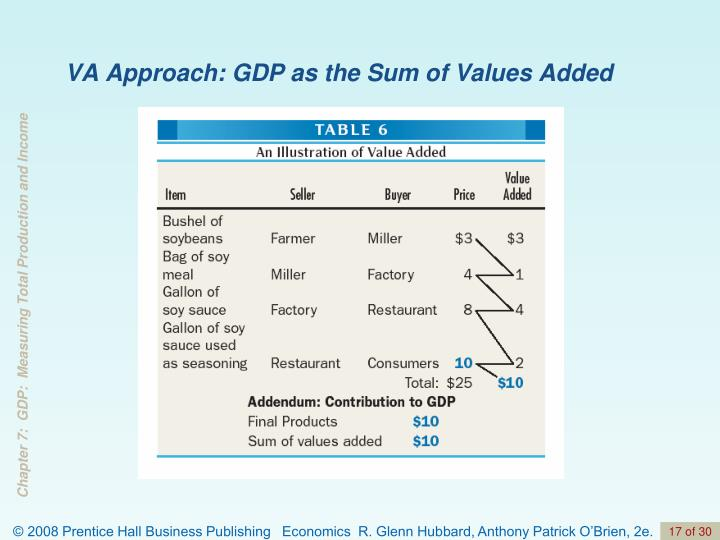 VA Approach: GDP as the Sum of Values Added