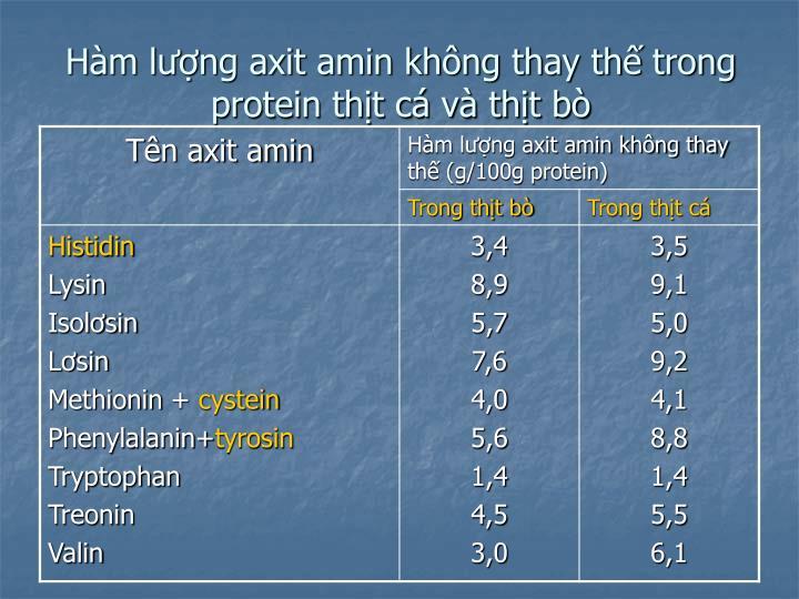 Hàm lượng axit amin không thay thế trong protein thịt cá và thịt bò