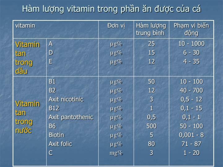 Hàm lượng vitamin trong phần ăn được của cá
