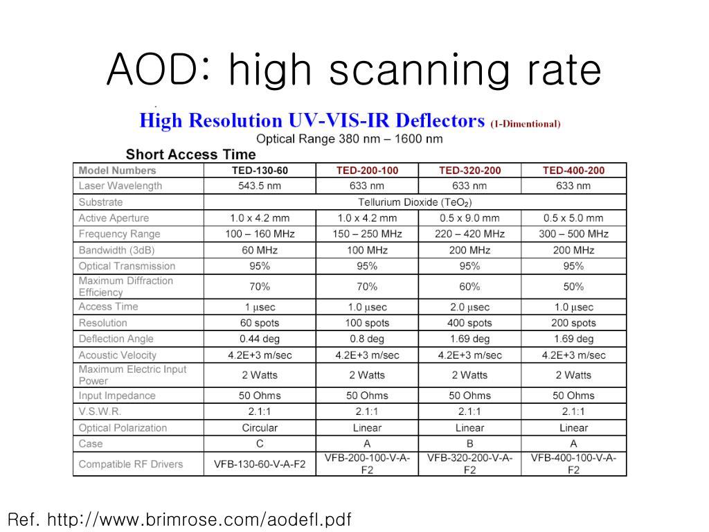 PPT - Comparison of laser scanning methods PowerPoint