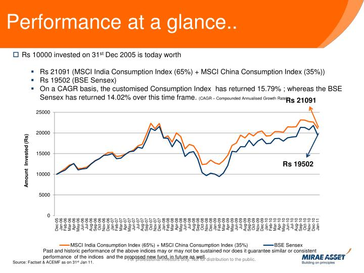 Performance at a glance..