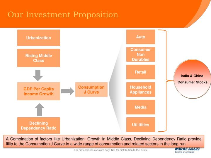 Our Investment Proposition