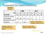projected on hand inventory