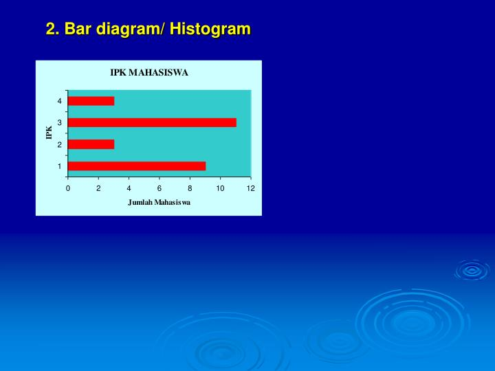 2. Bar diagram/ Histogram