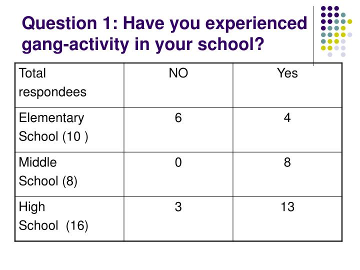 Question 1 have you experienced gang activity in your school