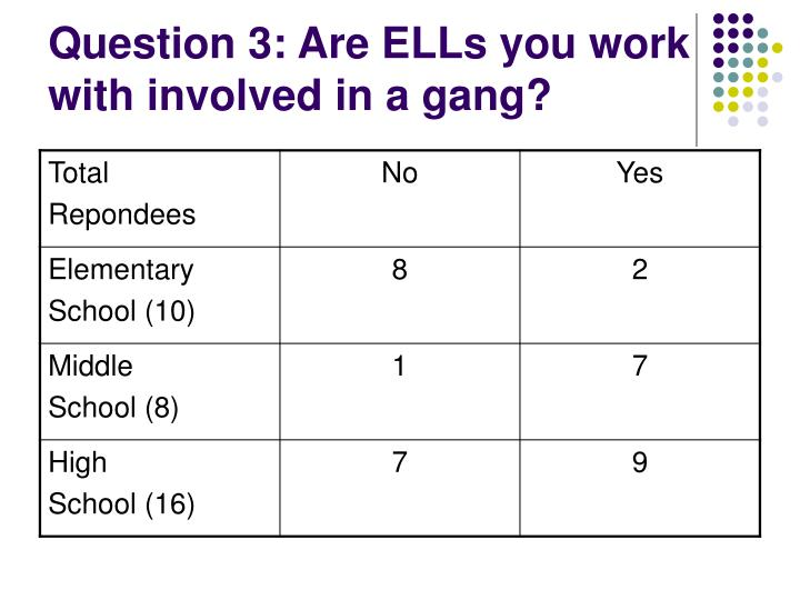 Question 3: Are ELLs you work with involved in a gang?