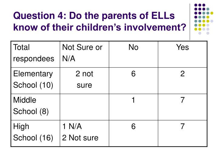 Question 4: Do the parents of ELLs know of their children's involvement?