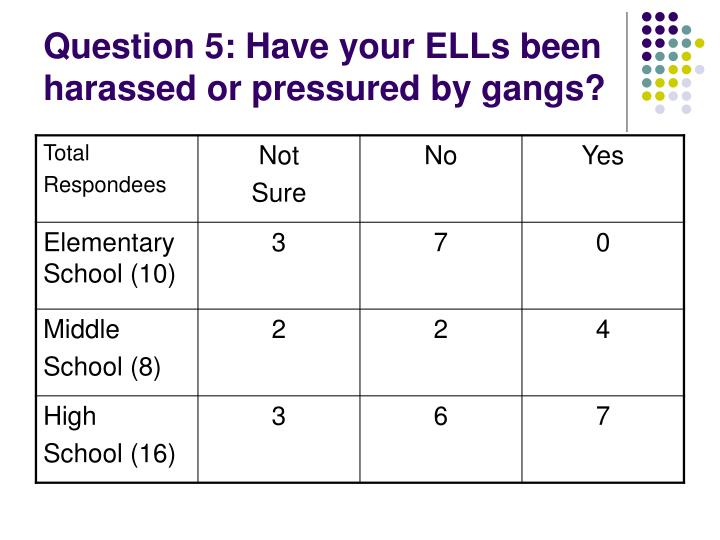 Question 5: Have your ELLs been harassed or pressured by gangs?