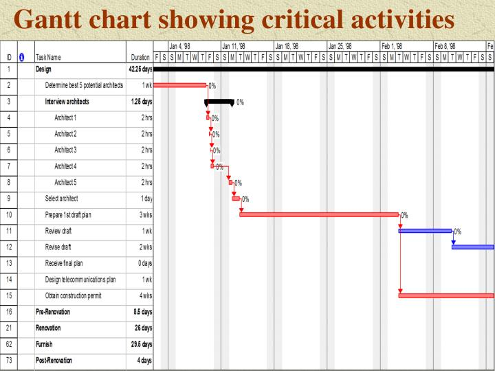 Gantt chart showing critical activities