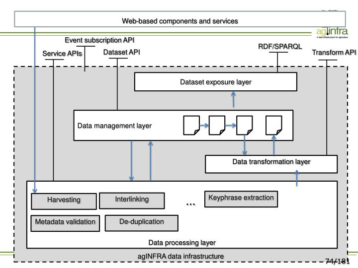 Web-based components and services