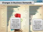 changes in business demands