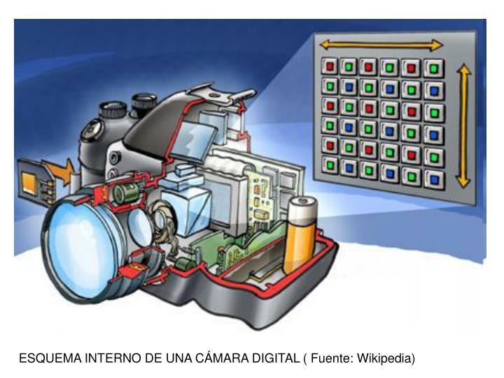 ESQUEMA INTERNO DE UNA CÁMARA DIGITAL ( Fuente: Wikipedia)