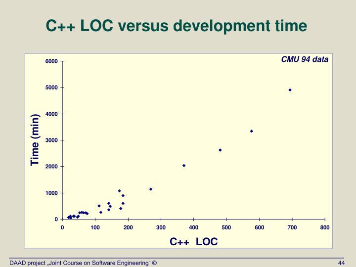 C++ LOC versus development time