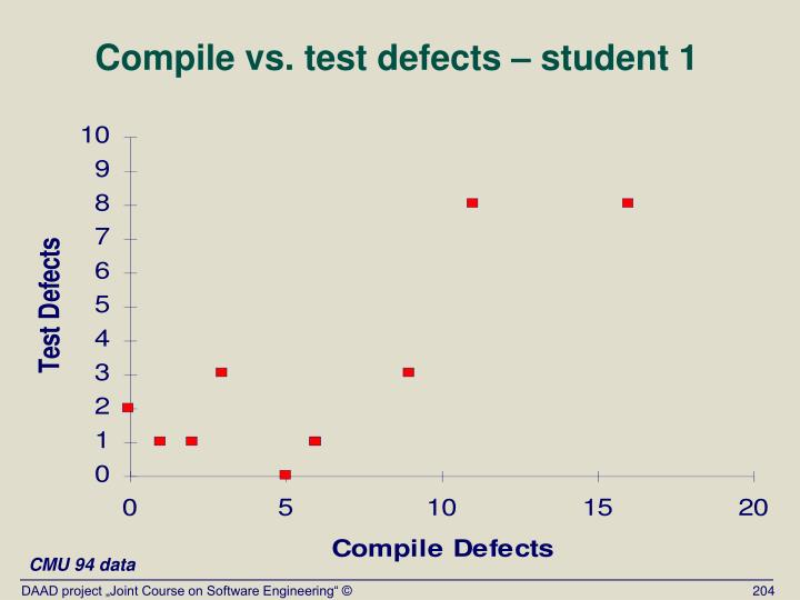 Compile vs. test defects – student 1