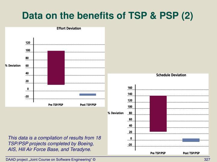 Data on the benefits of TSP & PSP (2)