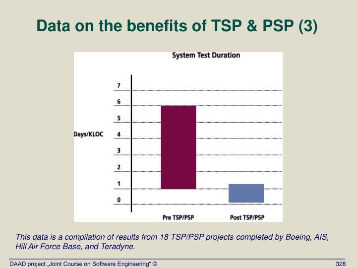 Data on the benefits of TSP & PSP (3)