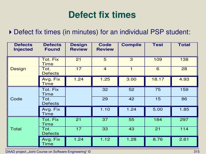 Defect fix times