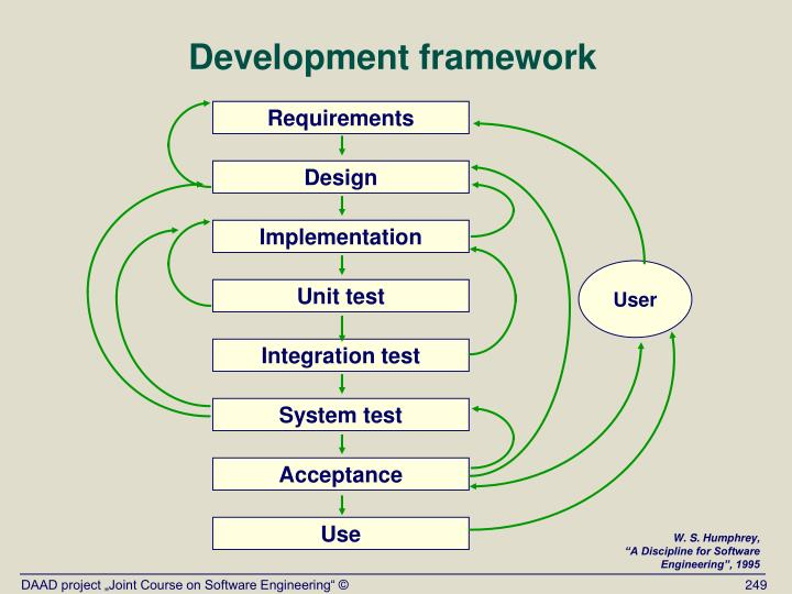 Development framework