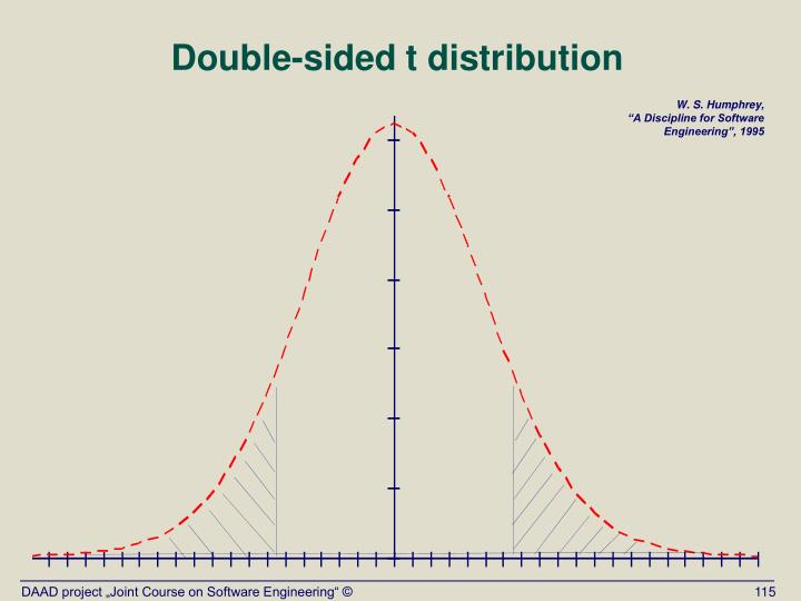 Double-sided t distribution