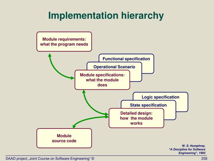 Implementation hierarchy