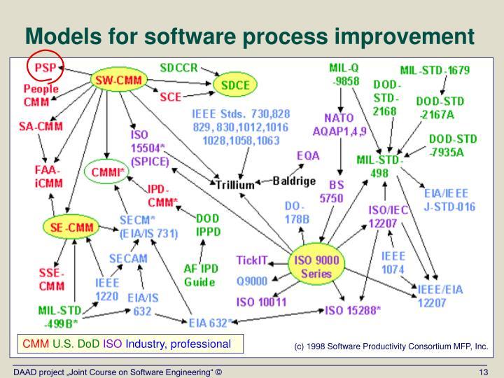 Models for software process improvement