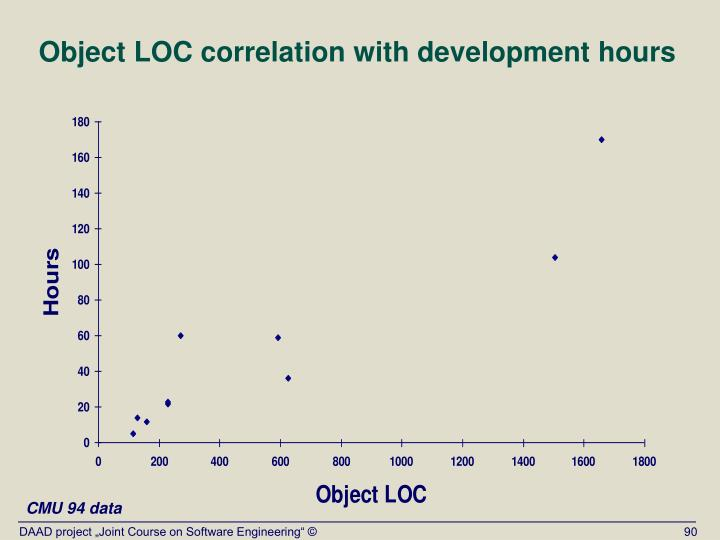 Object LOC correlation with development hours