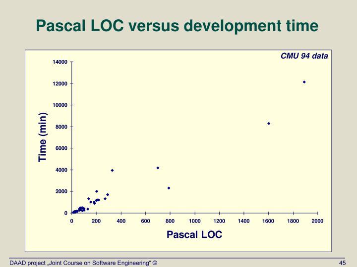 Pascal LOC versus development time