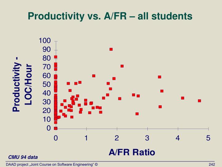 Productivity vs. A/FR – all students