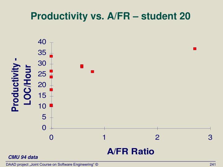 Productivity vs. A/FR – student 20