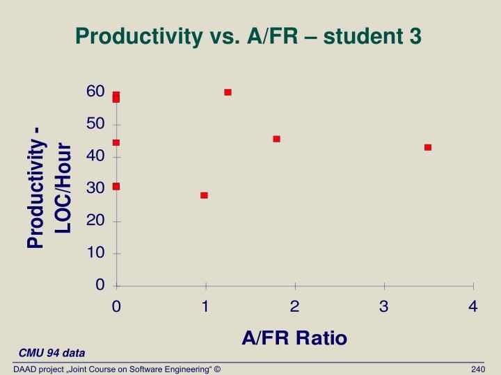 Productivity vs. A/FR – student 3