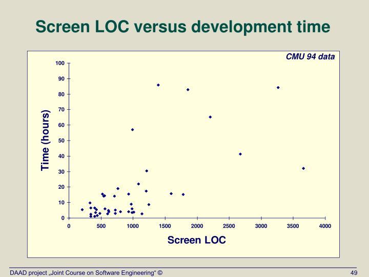 Screen LOC versus development time