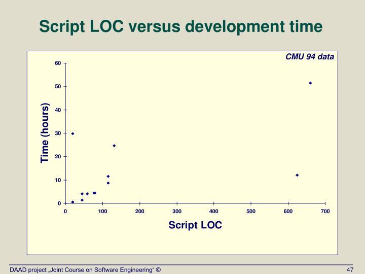 Script LOC versus development time
