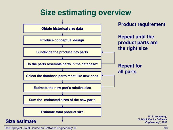 Size estimating overview