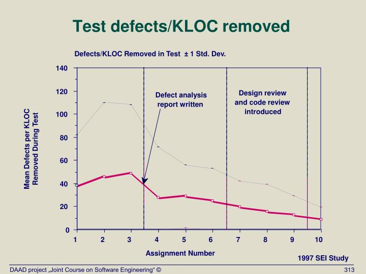 Defects/KLOC Removed in Test  ± 1 Std. Dev.