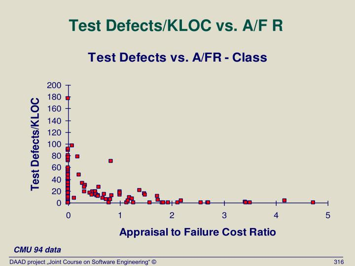 Test Defects/KLOC vs. A/F R