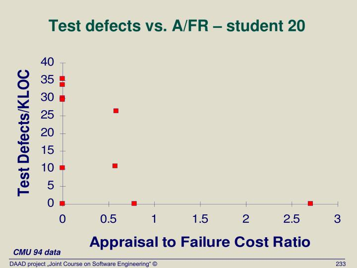 Test defects vs. A/FR – student 20